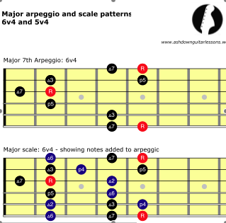 Major scales snapshot