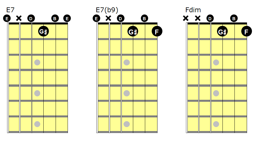 Guitar guitar chords e7 : Chord voicings on guitar Pt2. Get dominant! | Ashdown Guitar Lessons