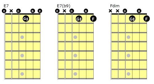 E7, E7(b9) and Fdim