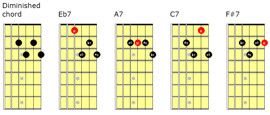 Chord Voicings On Guitar Pt2 Get Dominant Ashdown Guitar Lessons
